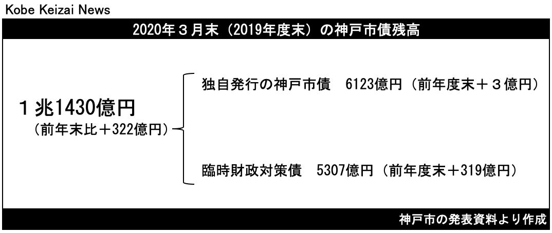 20200822神戸市債残高