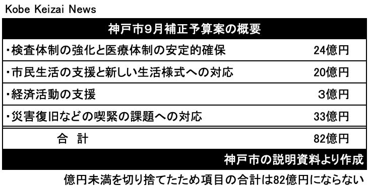 20200912神戸市補正予算