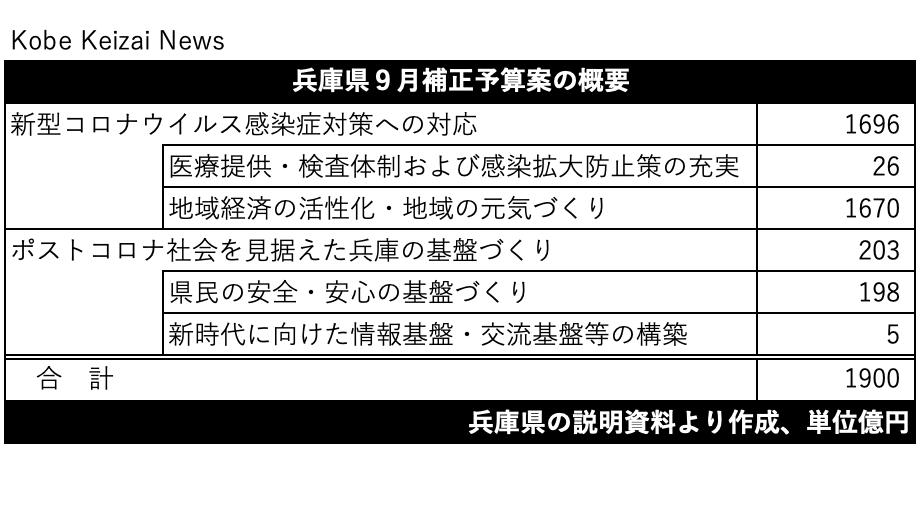 20200916兵庫県9月補正予算