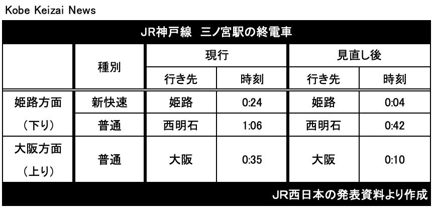20200917JR三ノ宮終電
