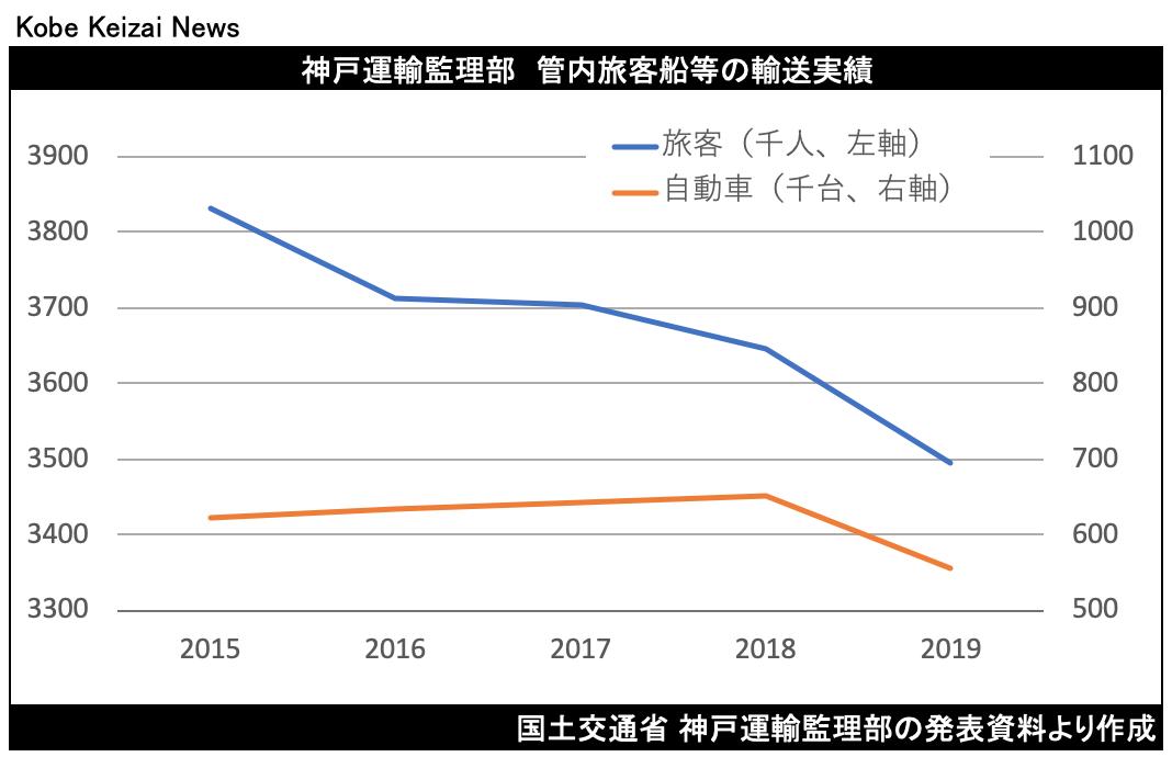 20200919神戸運輸監理部管内航路