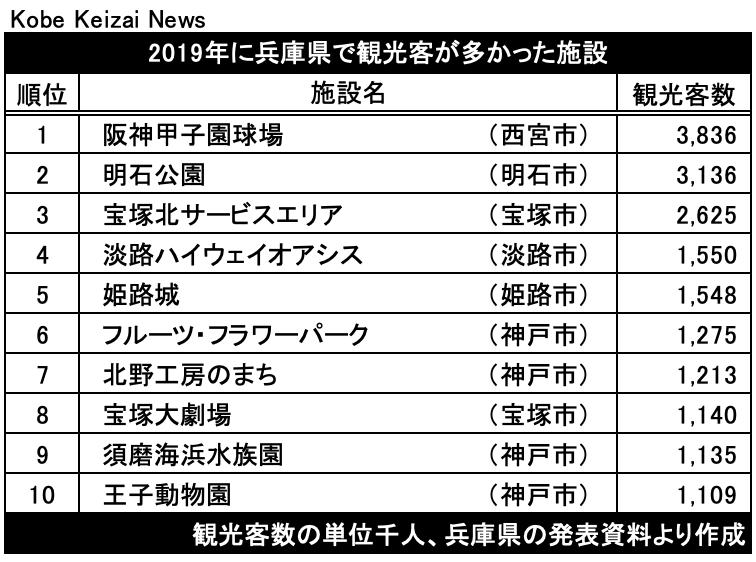 20200930兵庫県内観光客数