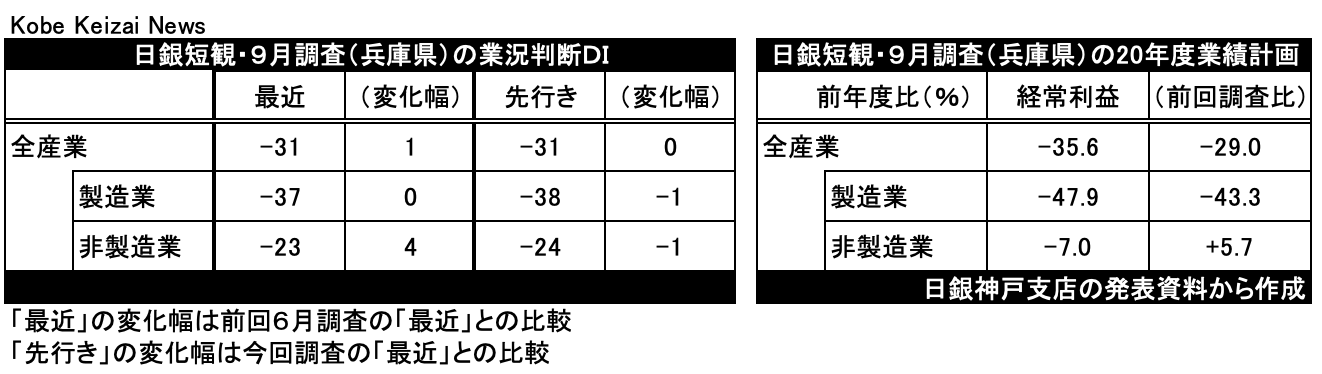 20201001兵庫日銀短観