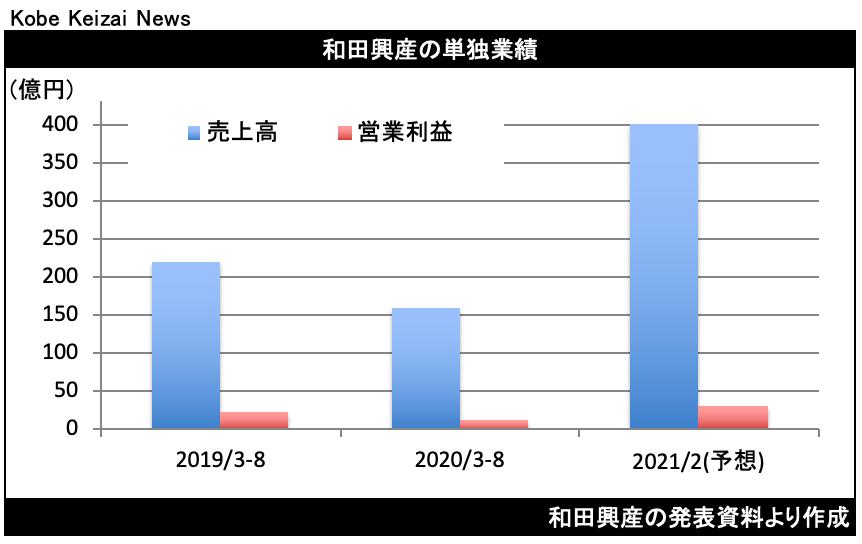 20201002和田興産