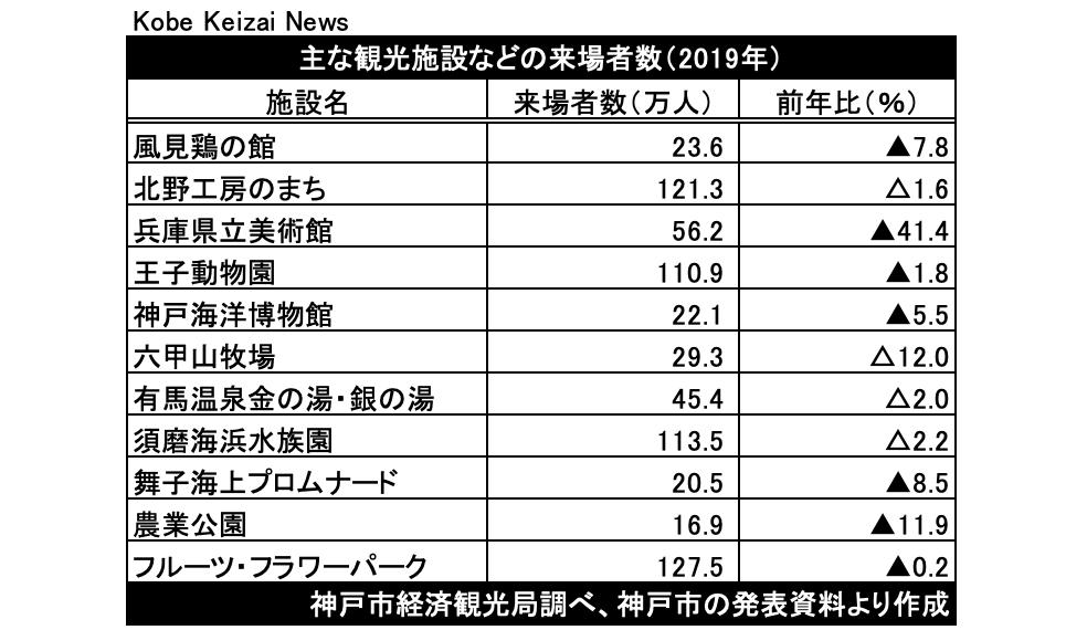 20201004観光施設の来場者数