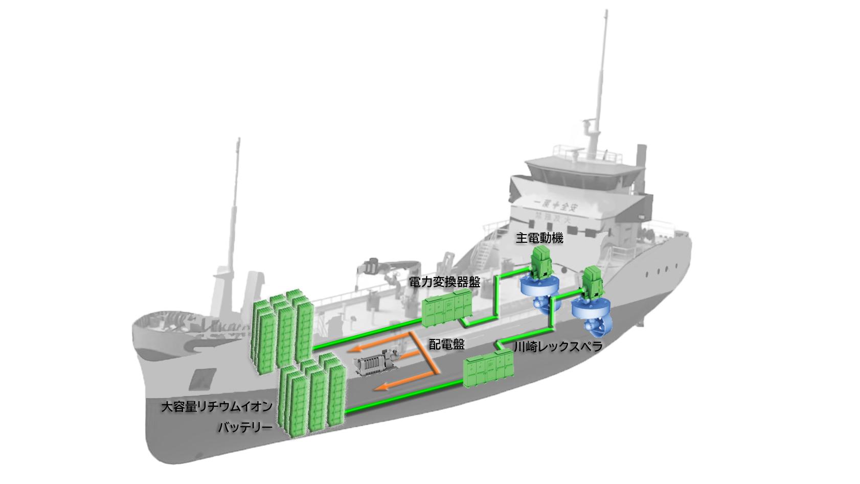 20201008川重バッテリー推進システム