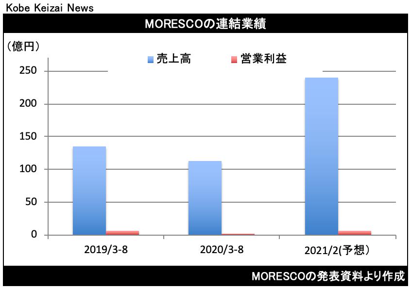 20201013MORESCO決算