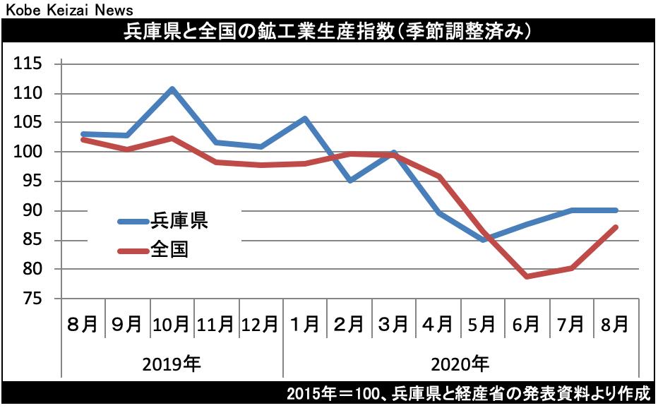 20201020鉱工業生産