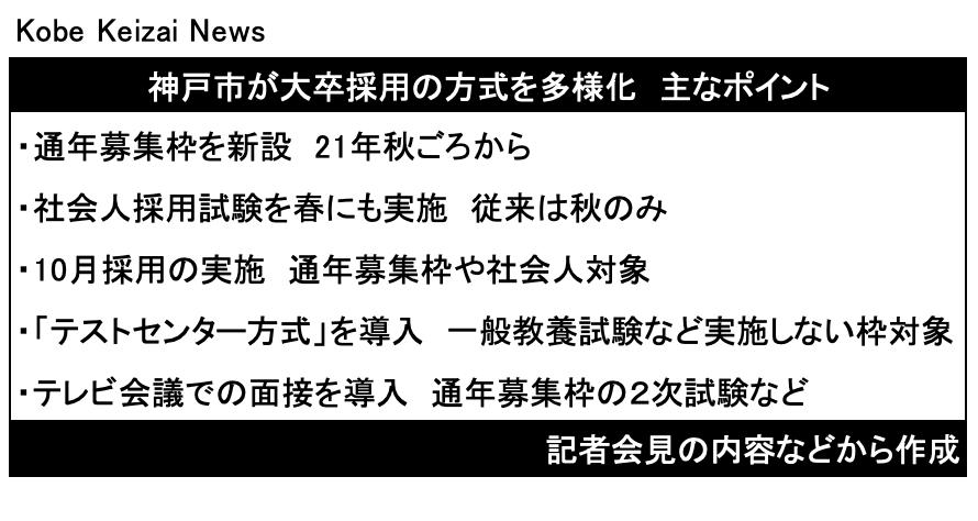 20201023神戸市の大卒採用方式