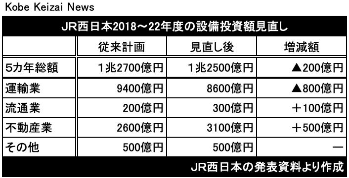 20201101JR西日本中期計画見直し
