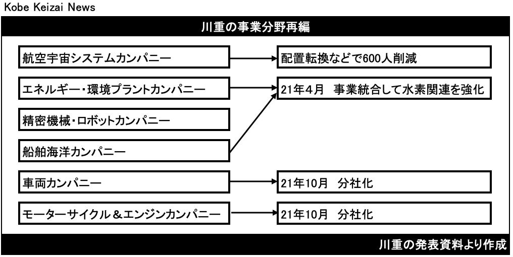 20201103川重事業方針