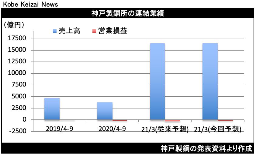 20201106神戸製鋼決算