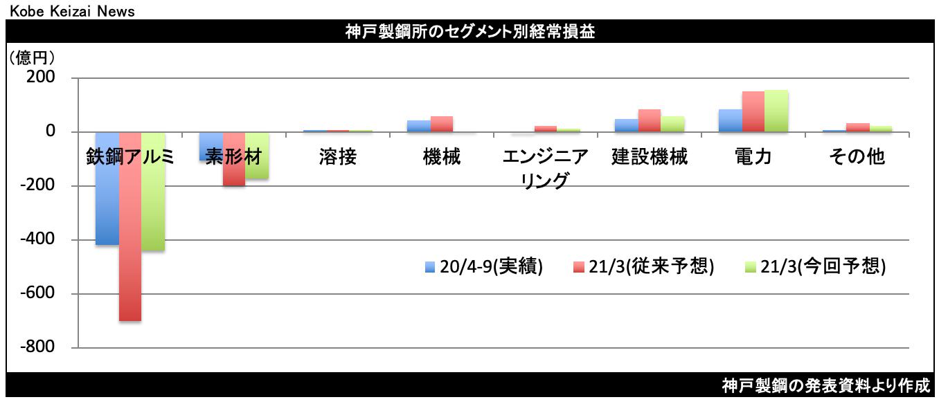 20201106神戸製鋼セグメント