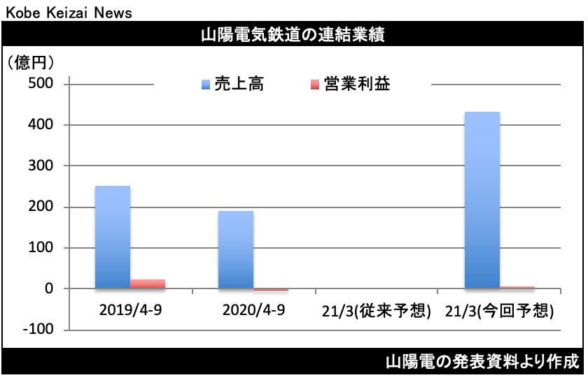 20201106山陽電決算