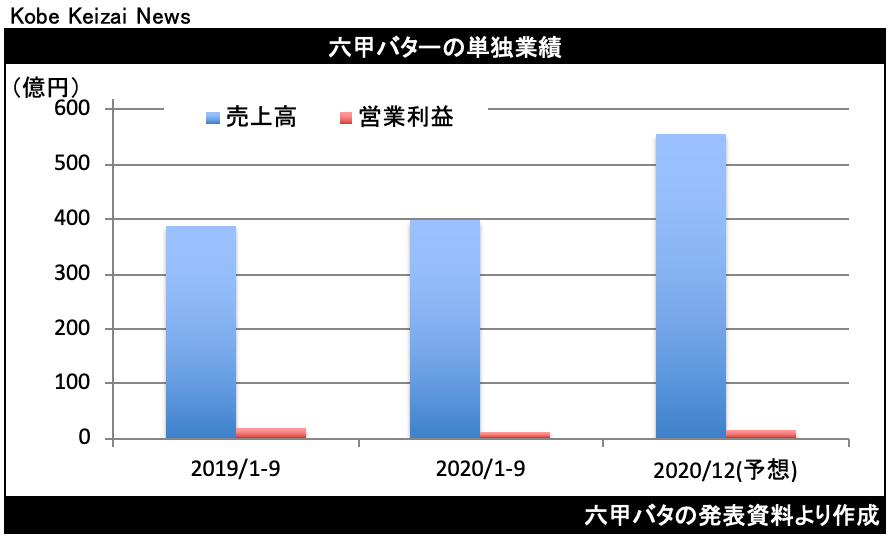 20201106六甲バタ決算