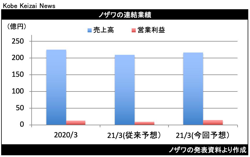 20201111ノザワ修正
