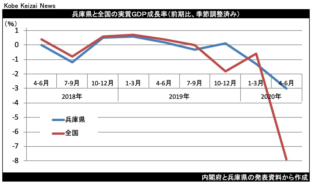 20201113兵庫県GDP