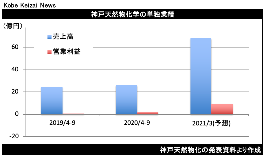 20201113神戸天然物化決算