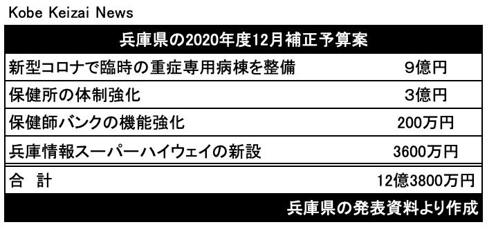 20201124兵庫県12月補正予算