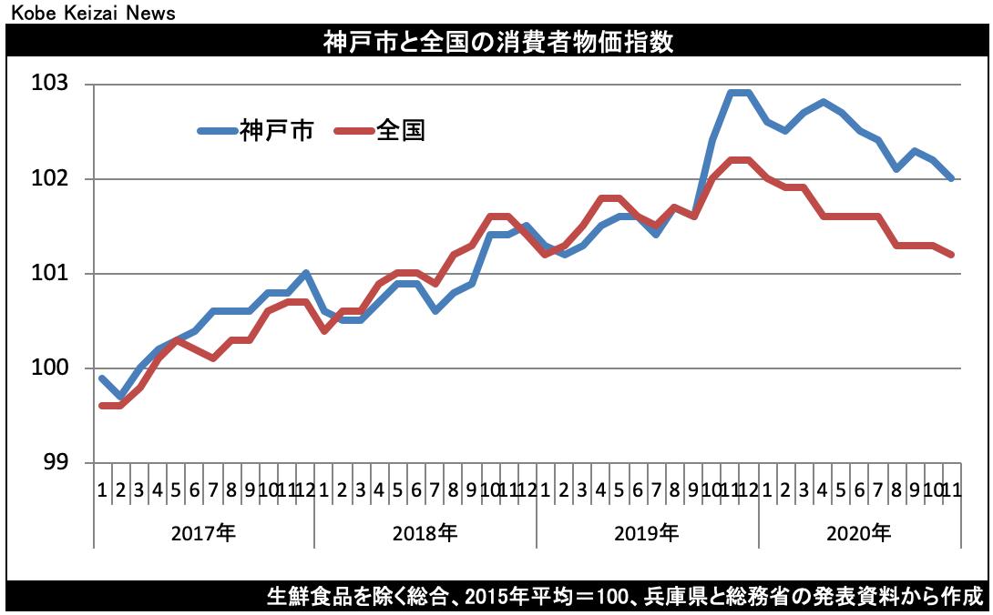 20201218消費者物価
