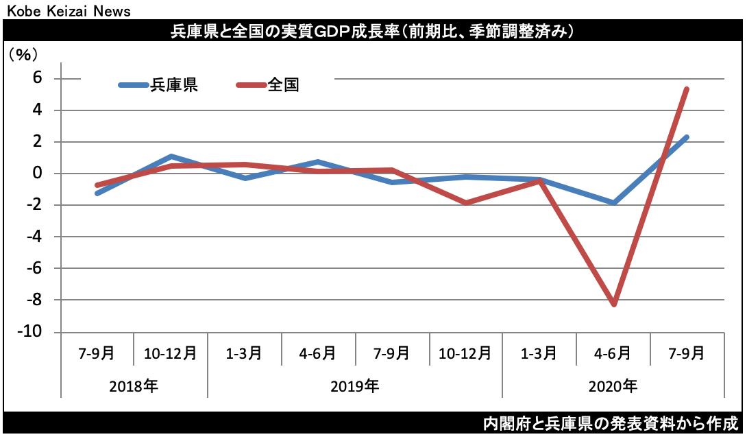 20201228兵庫県GDP