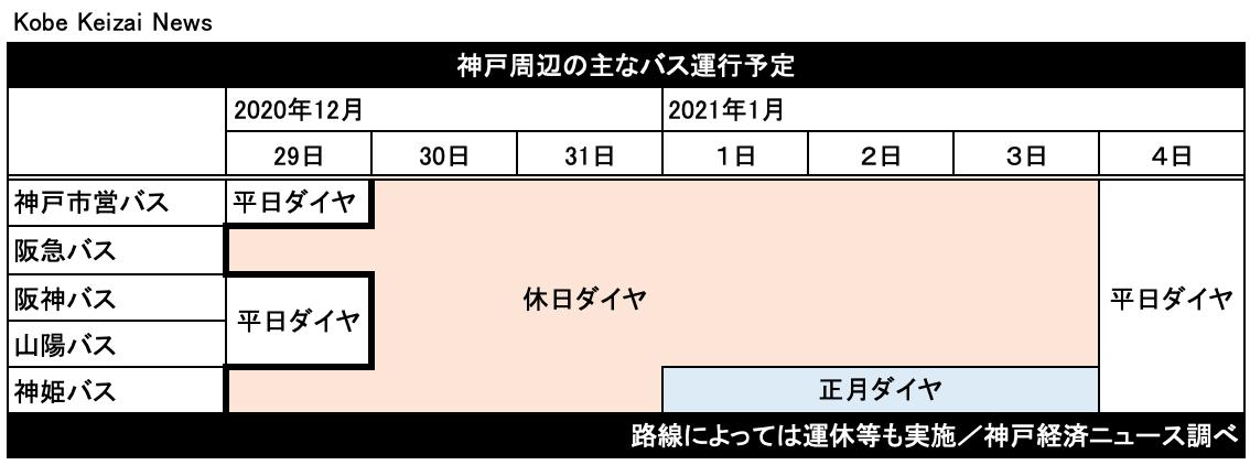 20201228年末年始バス