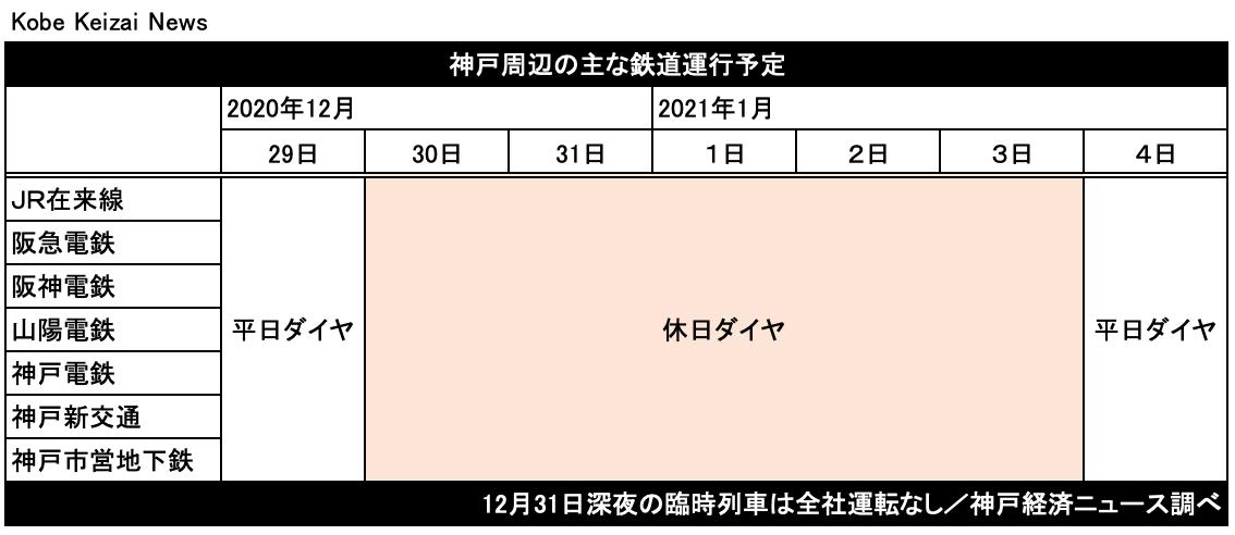 20201228年末年始鉄道