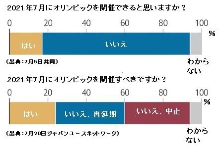 オリンピック調査2