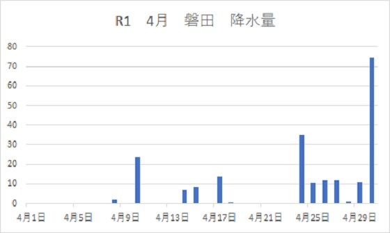 R1磐田降水量