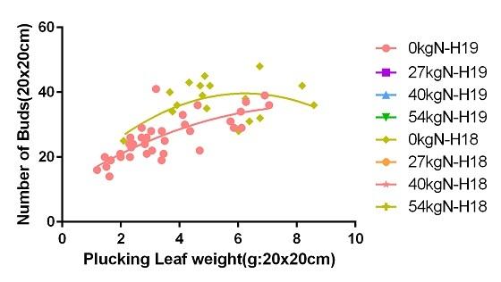 枠重×芽数 0kg-2