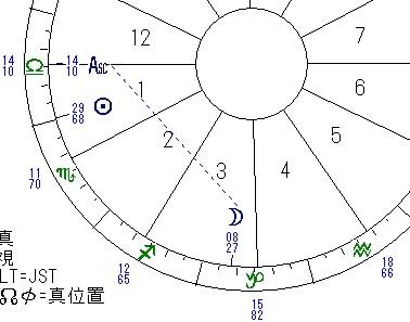 ASC、月、太陽