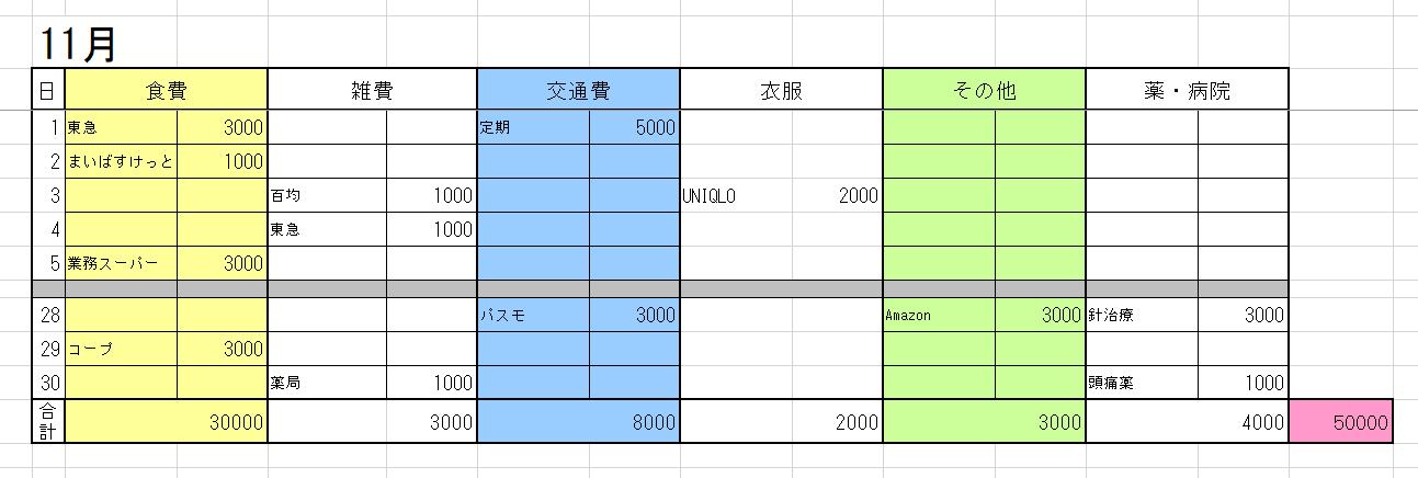 3-生活費(金額)11-17