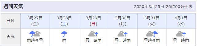 2020年3月最終週週間天気予報