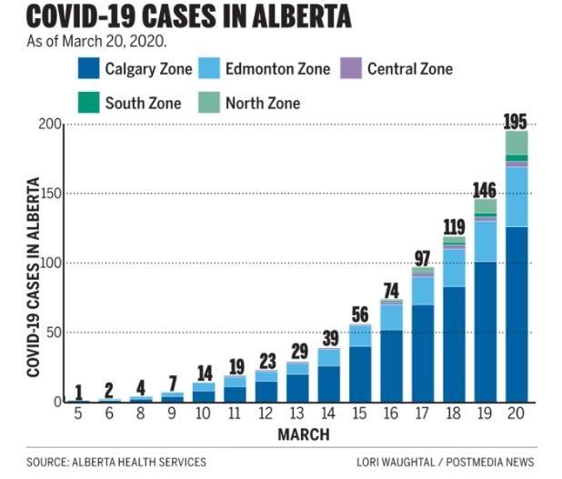 covid 19 cases in alberta