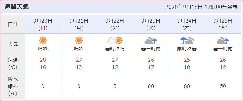 天気予報200919
