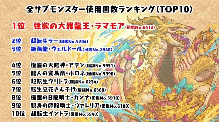 パズドラ 11/4 公式放送 速報 最新情報
