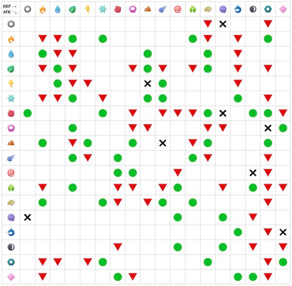 ポケモンのわざタイプ相性表