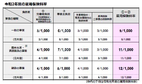 雇用保険料率2020