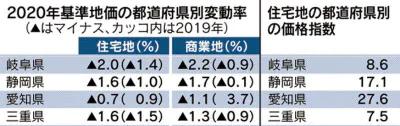 基準値価格2020東海