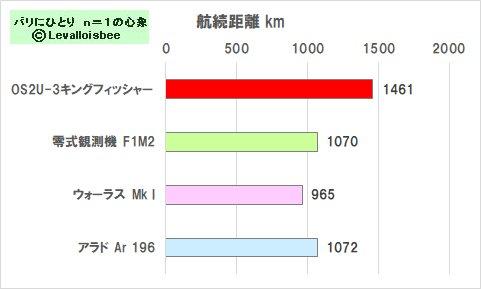 航続距離比較