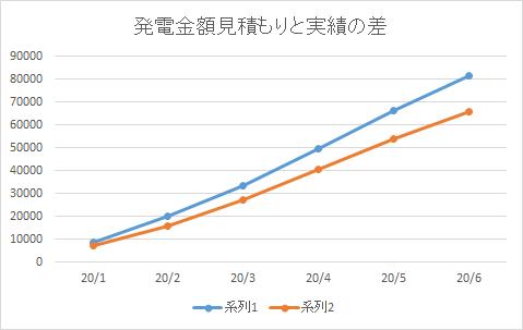 90-グラフ 月ごとの見積もりとの差