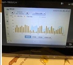 90-月間の発電量水位