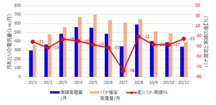 128-月ごとのグラフ