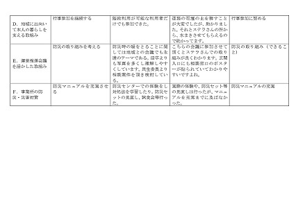 サービス評価総括表2-1