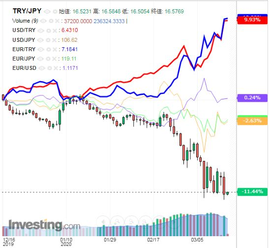トルコリラ円 TRY/JPY(日足) 2020年3月17日