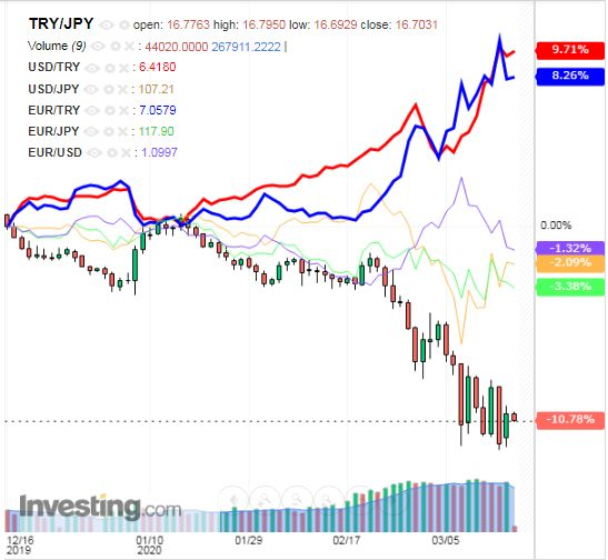 トルコリラ円 TRY/JPY(日足) 2020年3月18日