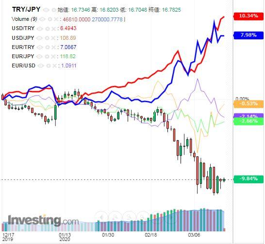 トルコリラ円 TRY/JPY(日足) 2020年3月19日