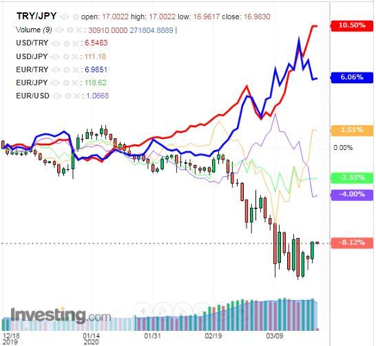 トルコリラ円 TRY/JPY(日足) 2020年3月20日