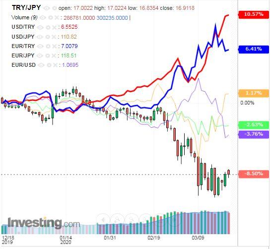 トルコリラ円 TRY/JPY(日足) 2020年3月21日