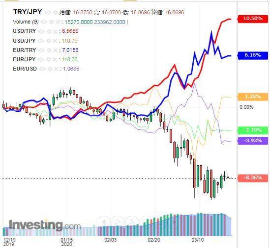 トルコリラ円 TRY/JPY(日足) 2020年3月23日